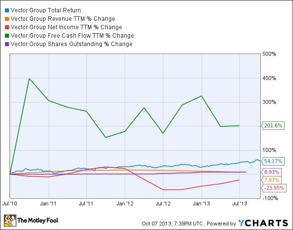 VGR Total Return Price Chart