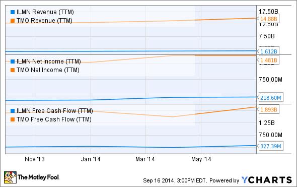 ILMN Revenue (TTM) Chart