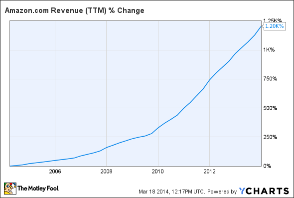 AMZN Revenue (TTM) Chart