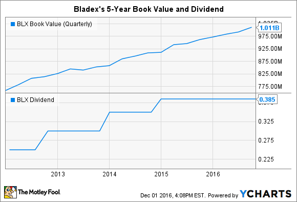 BLX Book Value (Quarterly) Chart