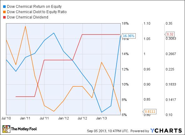 DOW Return on Equity Chart