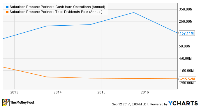SPH Cash from Operations (Annual) Chart