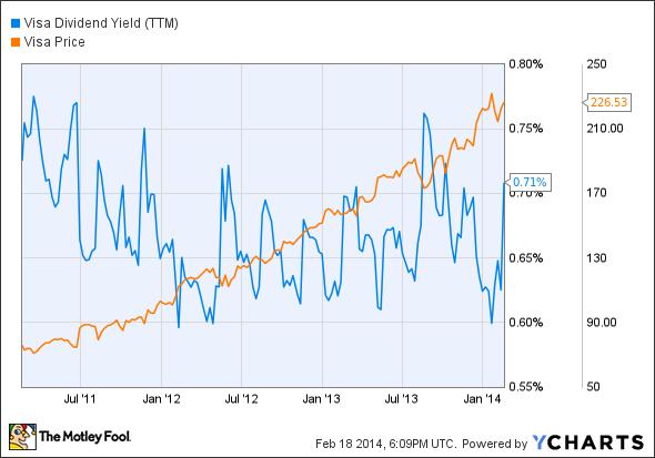 V Dividend Yield (TTM) Chart