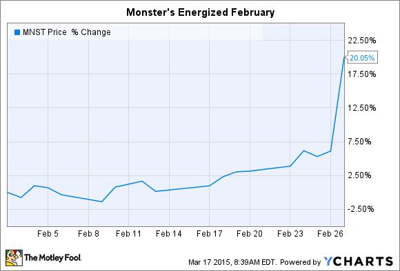 MNST Chart