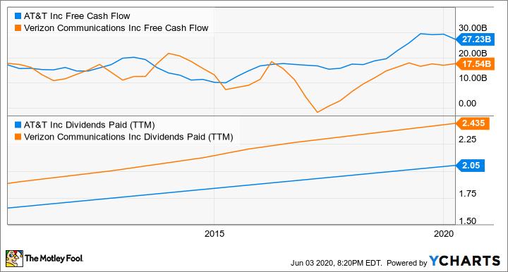 T Free Cash Flow Chart