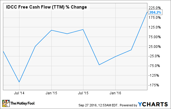 IDCC Free Cash Flow (TTM) Chart