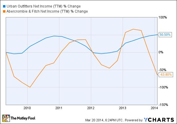 URBN Net Income (TTM) Chart