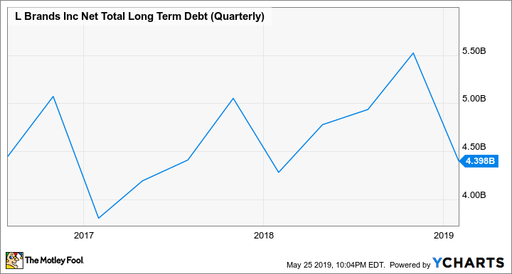 LB Net Total Long Term Debt (Quarterly) Chart