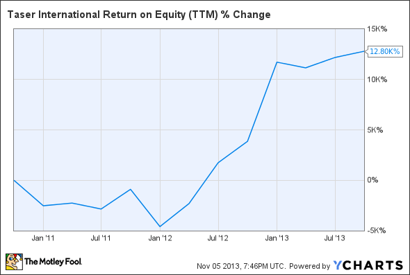 TASR Return on Equity (TTM) Chart