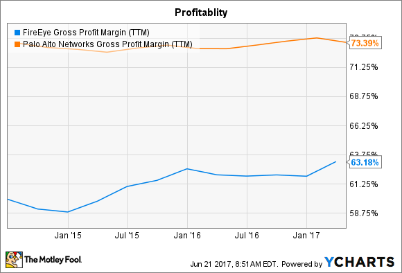 FEYE Gross Profit Margin (TTM) Chart