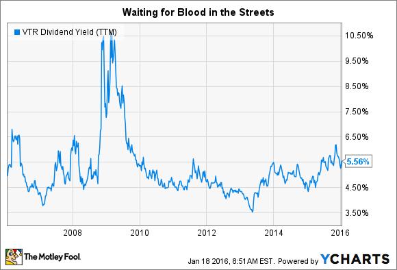 VTR Dividend Yield (TTM) Chart