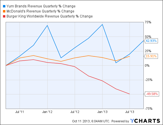 YUM Revenue Quarterly Chart