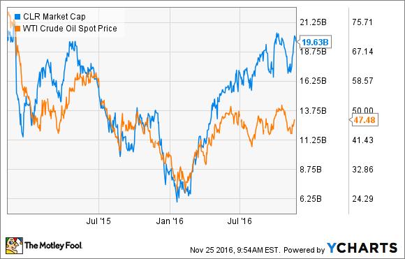 CLR Market Cap Chart