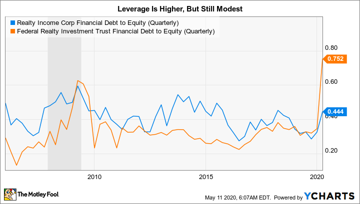 O Financial Debt to Equity (Quarterly) Chart