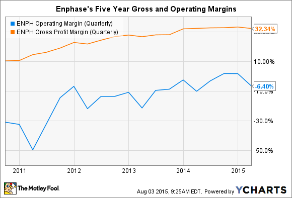 ENPH Operating Margin (Quarterly) Chart