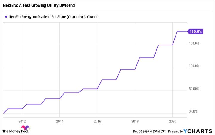 NEE Dividend Per Share (Quarterly) Chart