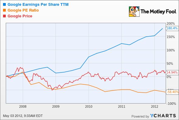 GOOG Earnings Per Share TTM Chart