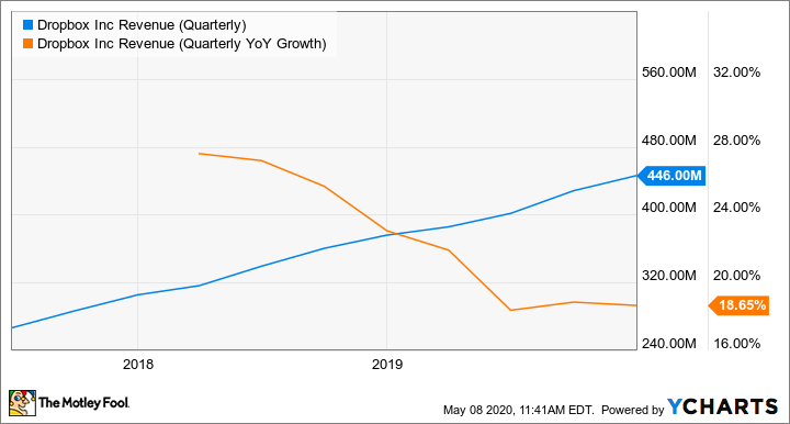 DBX Revenue (Quarterly) Chart