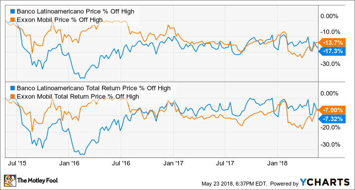 3 Dividend Stocks That Pay You Better Than Exxonmobil Does The