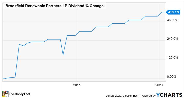 BEP Dividend Chart