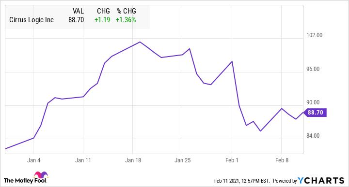 CRUS Chart