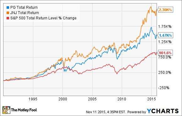 PG Total Return Price Chart