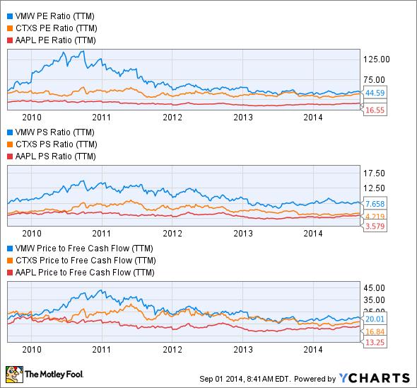 VMW PE Ratio (TTM) Chart