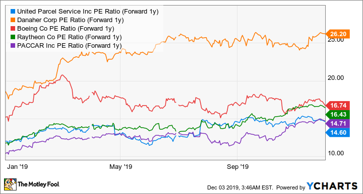 UPS PE Ratio (Forward 1y) Chart