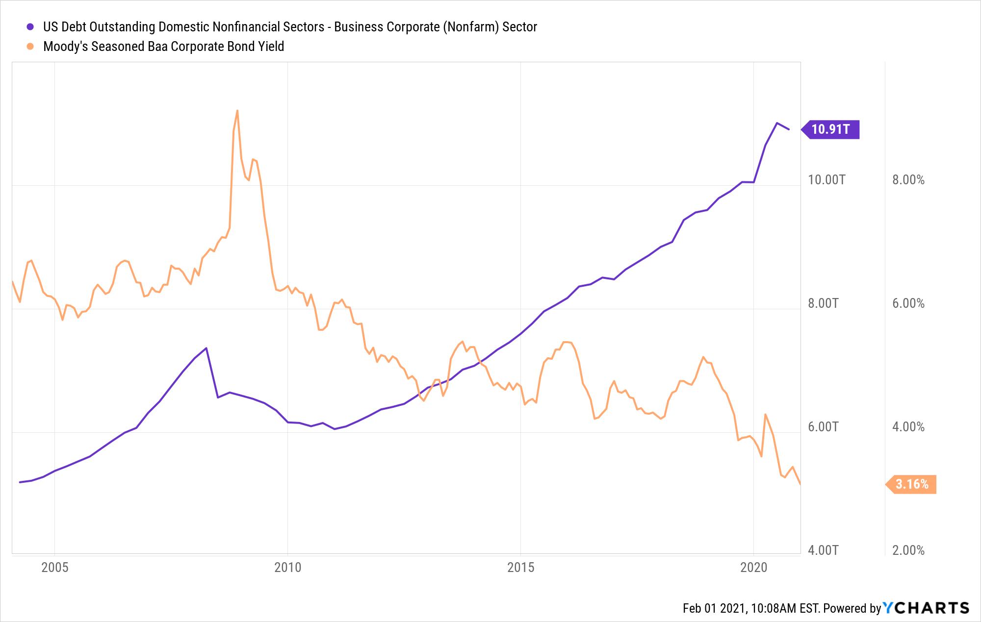 US Debt Outstanding Domestic Nonfinancial Sectors - Business Corporate (Nonfarm) Sector Chart