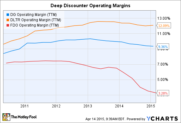 DG Operating Margin (TTM) Chart