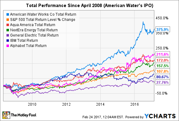 AWK Total Return Price Chart