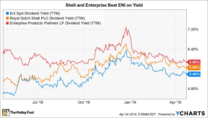 E Dividend Yield (TTM) Chart