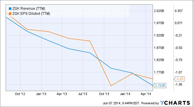 ZQK Revenue (TTM) Chart
