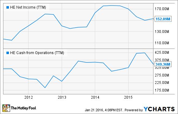 HE Net Income (TTM) Chart