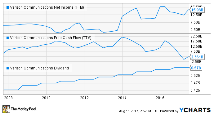 VZ Net Income (TTM) Chart