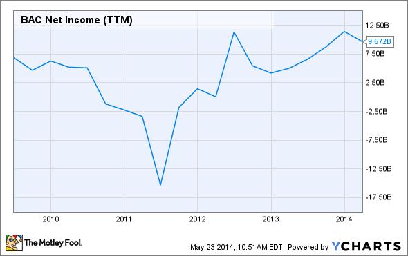 BAC Net Income (TTM) Chart