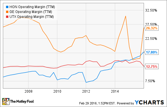 HON Operating Margin (TTM) Chart