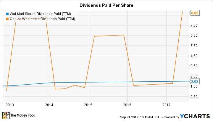 WMT Dividends Paid (TTM) Chart