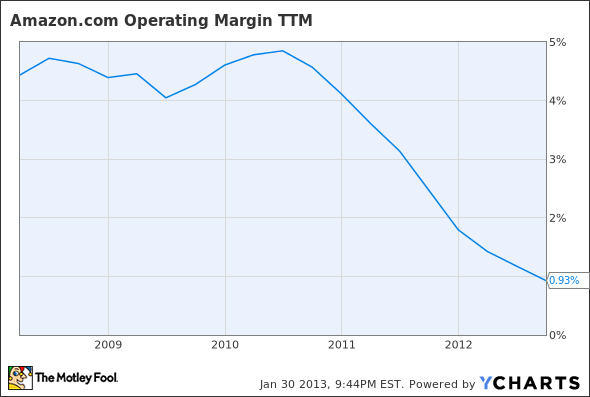 AMZN Operating Margin TTM Chart