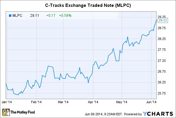 MLPC Chart