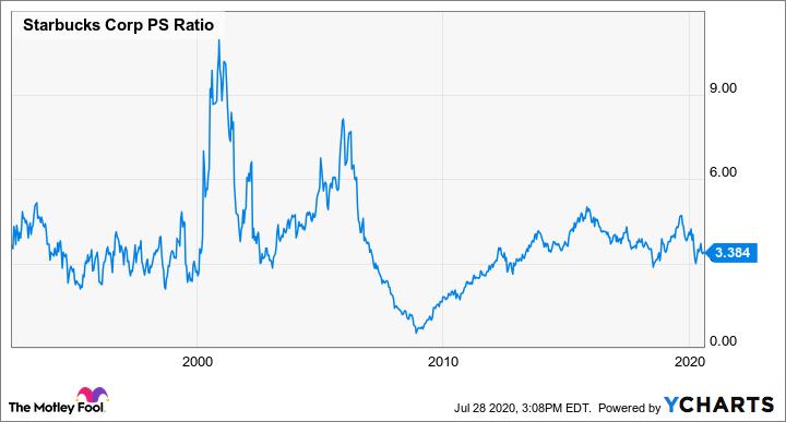 SBUX PS Ratio Chart
