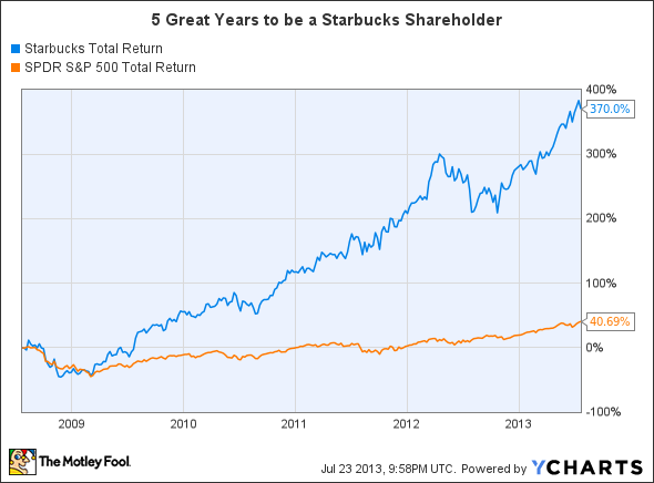 Sbux Stock Quote Fair Is It Worth Buying Starbucks Stock After This Epic Run  The