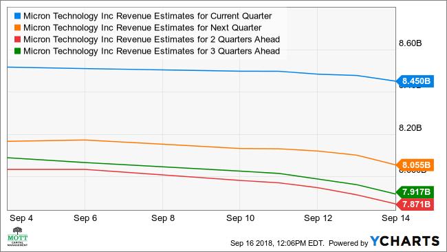 Micron Revenue Estimates for Current Quarter Chart, MU