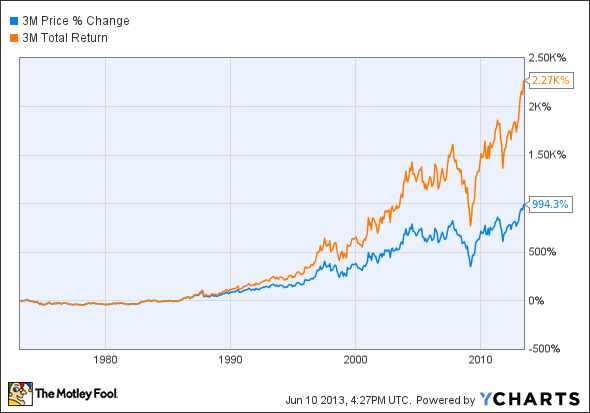 Mmm Stock Quote Best 5 Dividend Stocks For The Next 50 Years  The Motley Fool