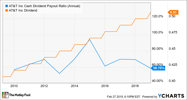 T Cash Dividend Payout Ratio (Annual) Chart