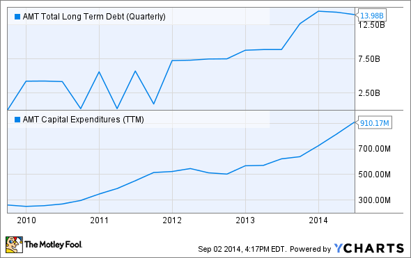AMT Total Long Term Debt (Quarterly) Chart