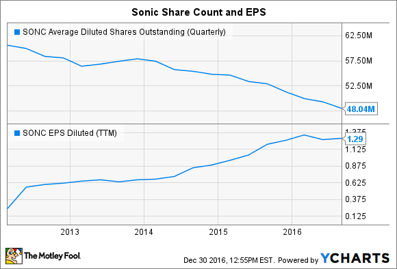 SONC Average Diluted Shares Outstanding (Quarterly) Chart