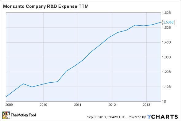 MON R&D Expense TTM Chart