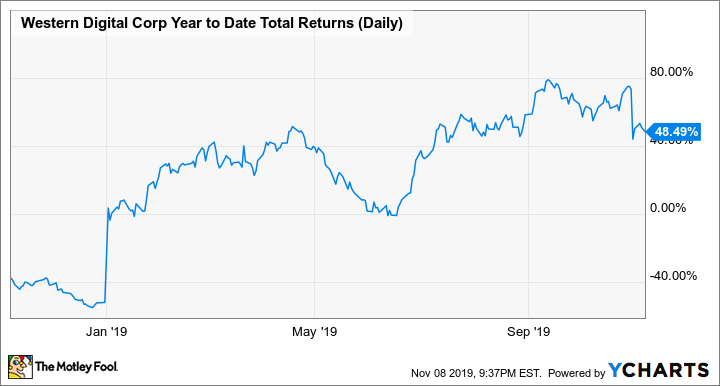 WDC Year to Date Total Returns (Daily) Chart
