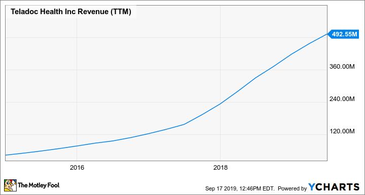 TDOC Revenue (TTM) Chart
